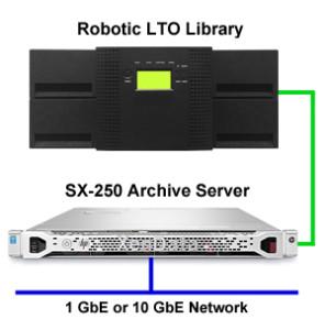 XenData SXL-4200 system